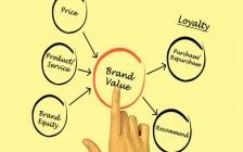 【绝活专访】品牌创建过程中品牌定位的五个简要步骤!