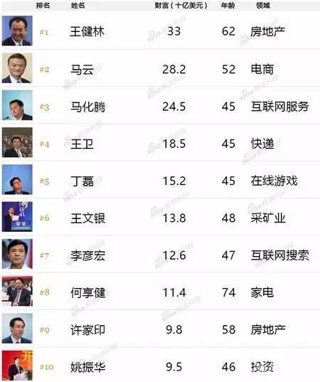 10元闯深圳如今身价935亿,他竟如此低调