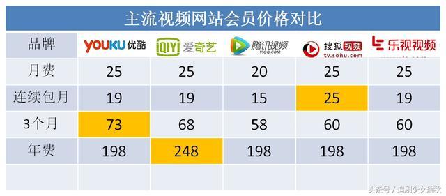 从网剧质量看,哪家视频网站的VIP最值得购买?